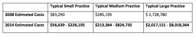 expected costs of ICD-10