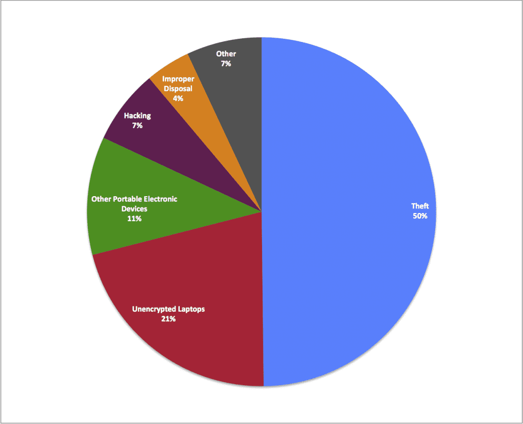 HHS Breaches by Source percentage