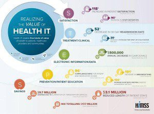 value of health IT