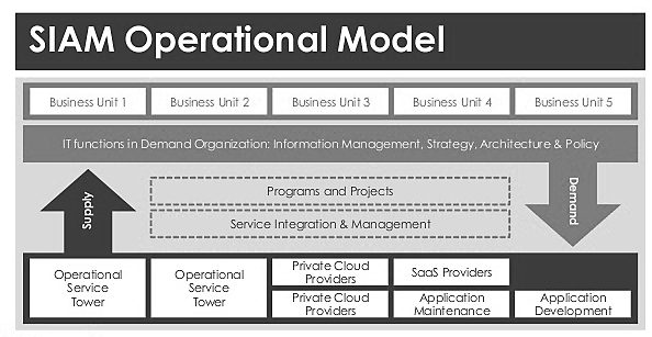 SIAM, Service integration and management